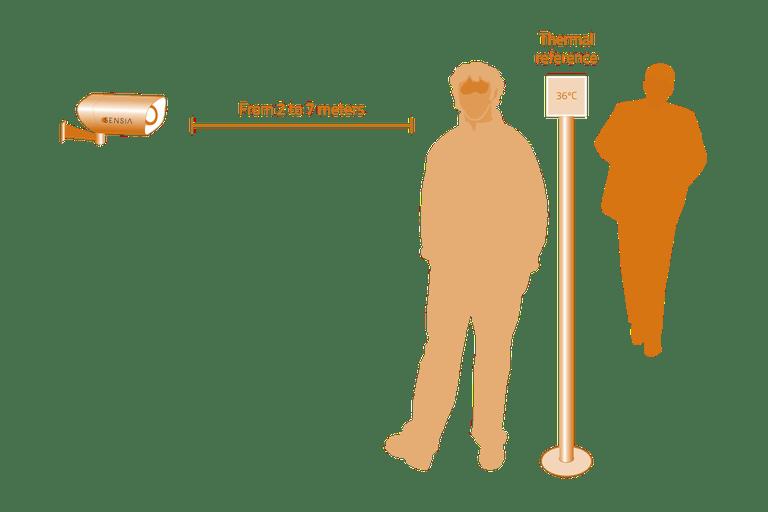Distancia para la toma de temperatura corporal en cámaras termográficas fijas. Imagen cedida por Sensia Solutions